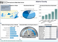 Image of the ACS Education dashboard